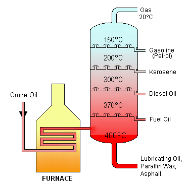 Crude_Oil_Distillation.png