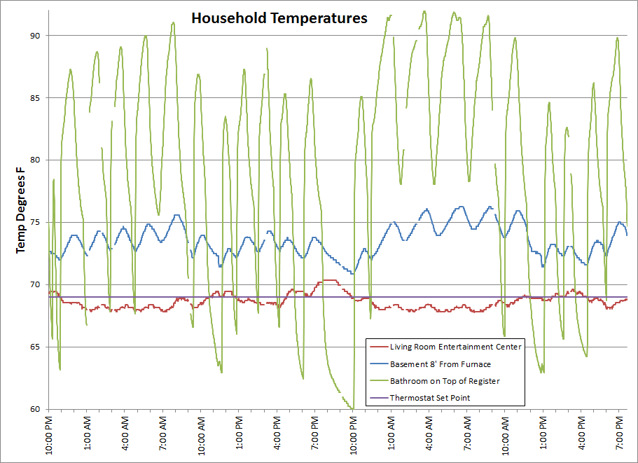 Household Temps.png